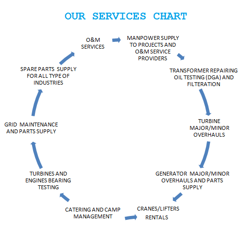SERVICES CHART2